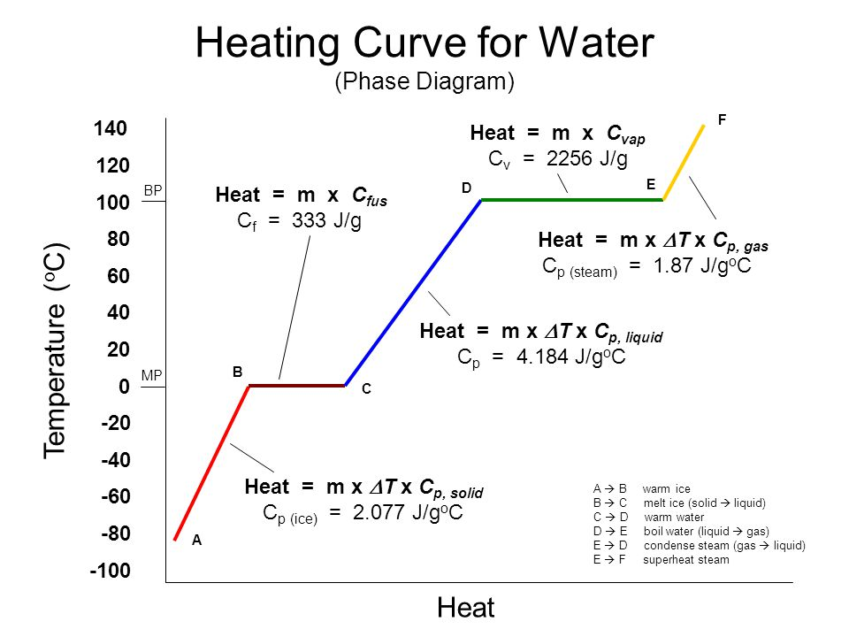 Heating Curve for Water (Phase Diagram)