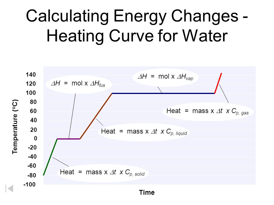 Calculating Energy Changes - Heating Curve for Water