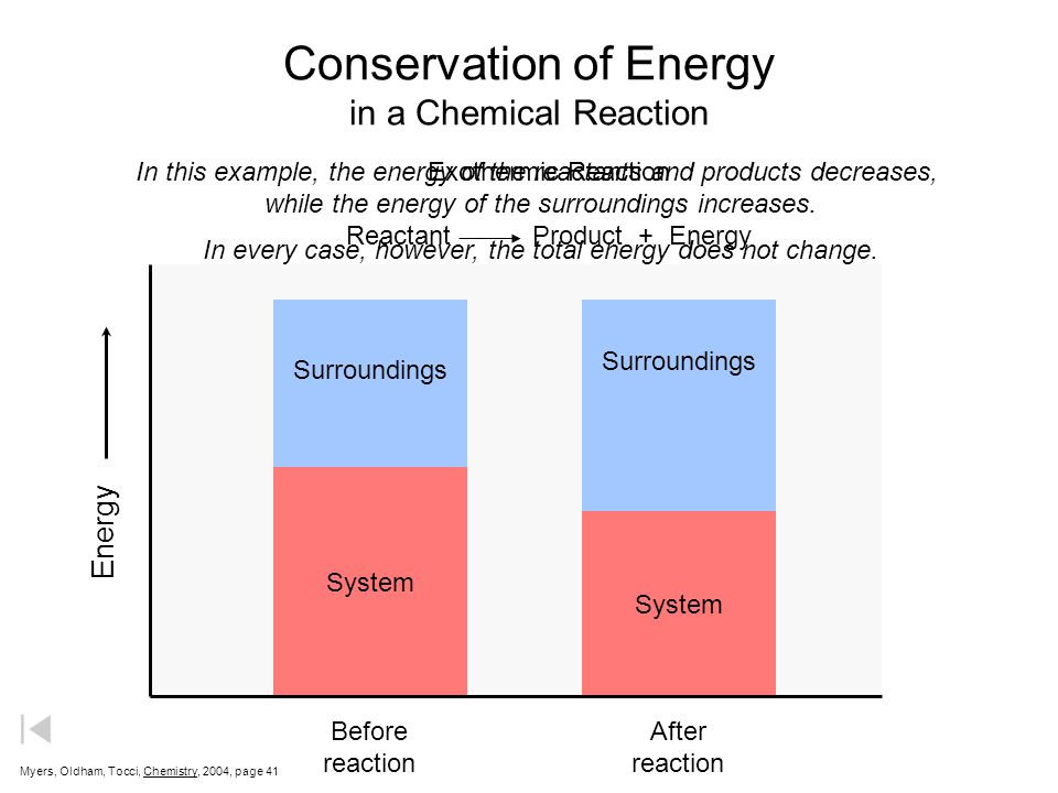 Conservation of Energy in a Chemical Reaction