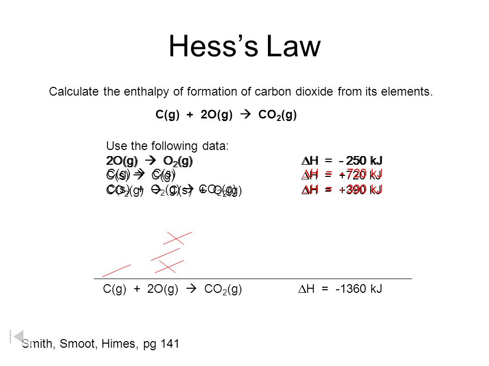 Hess's Law Calculate the enthalpy of formation of carbon dioxide from its elements. C(g) + 2O(g)  CO2(g)