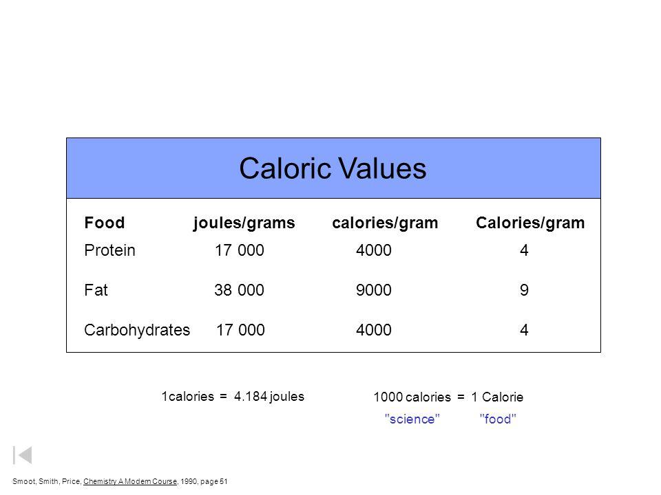 Caloric Values Food joules/grams calories/gram Calories/gram
