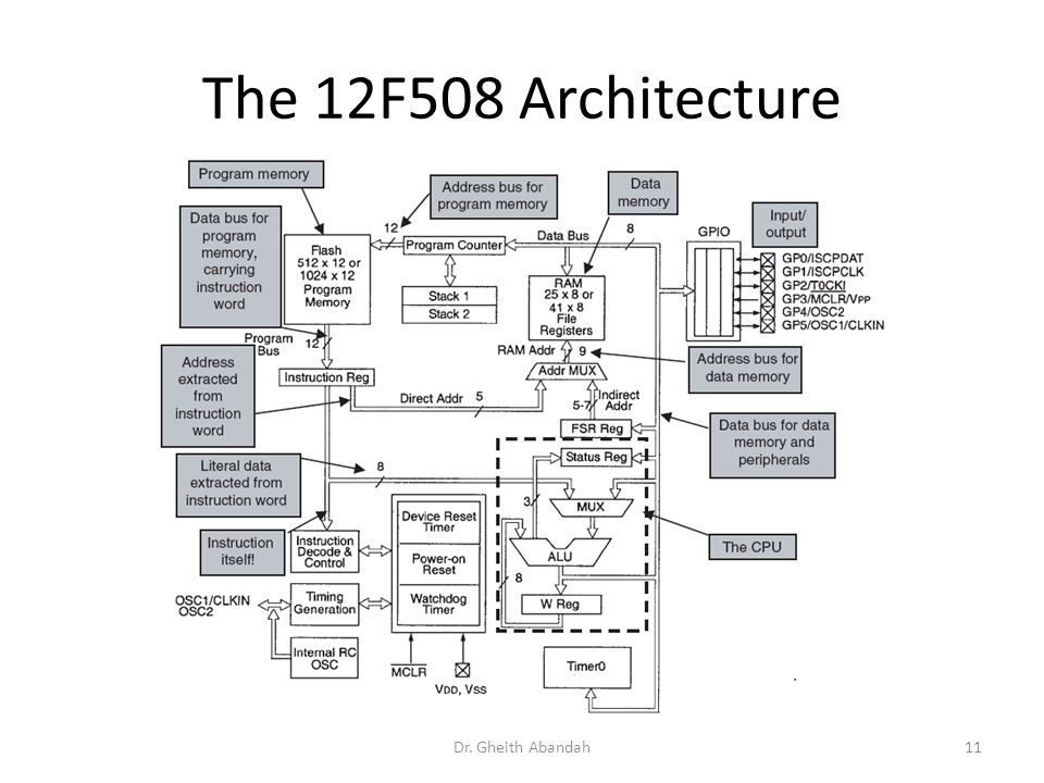 The 12F508 Architecture Dr. Gheith Abandah