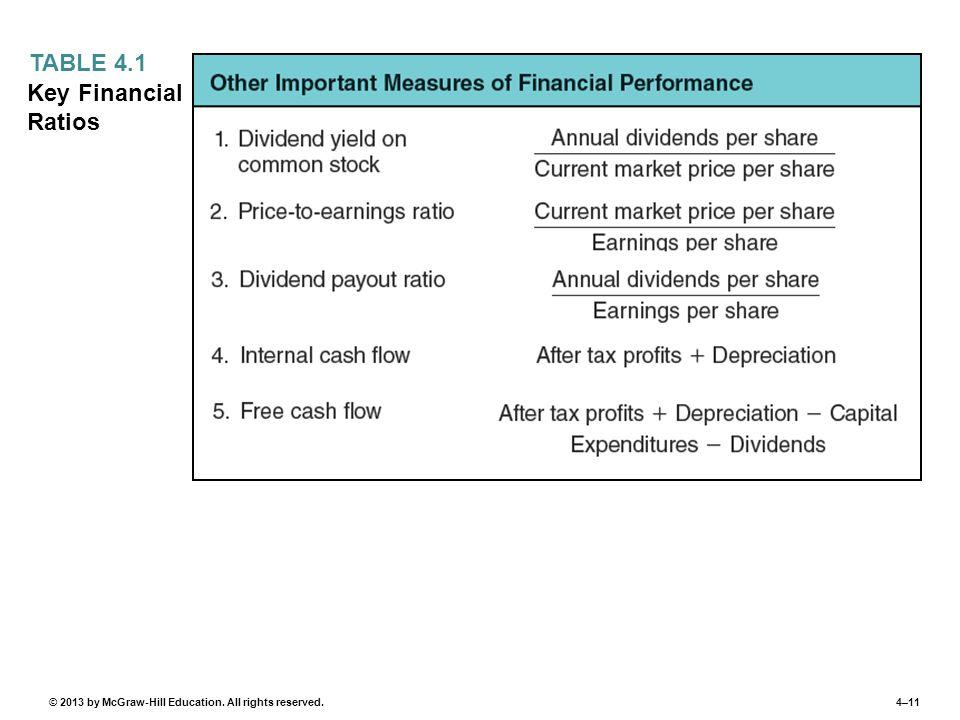 TABLE 4.1 Key Financial Ratios
