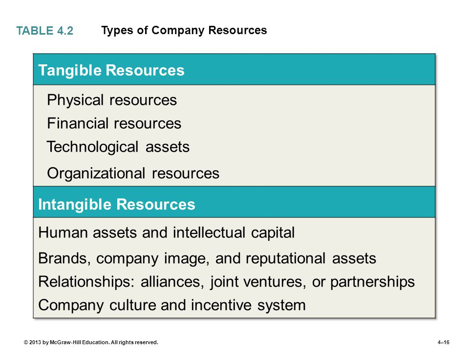 Organizational resources Intangible Resources