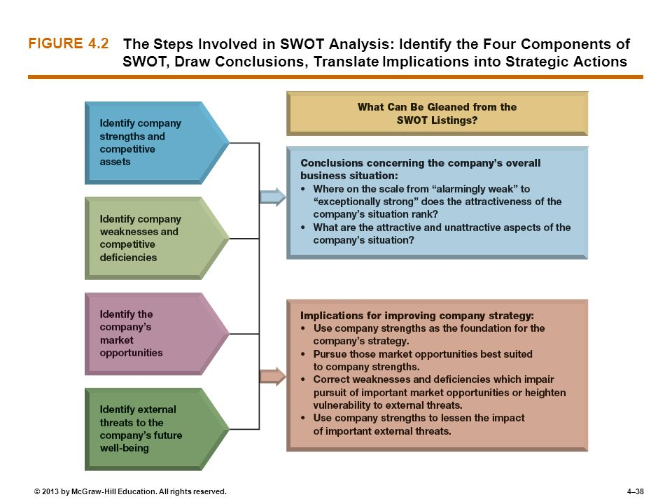 FIGURE 4.2 The Steps Involved in SWOT Analysis: Identify the Four Components of SWOT, Draw Conclusions, Translate Implications into Strategic Actions.