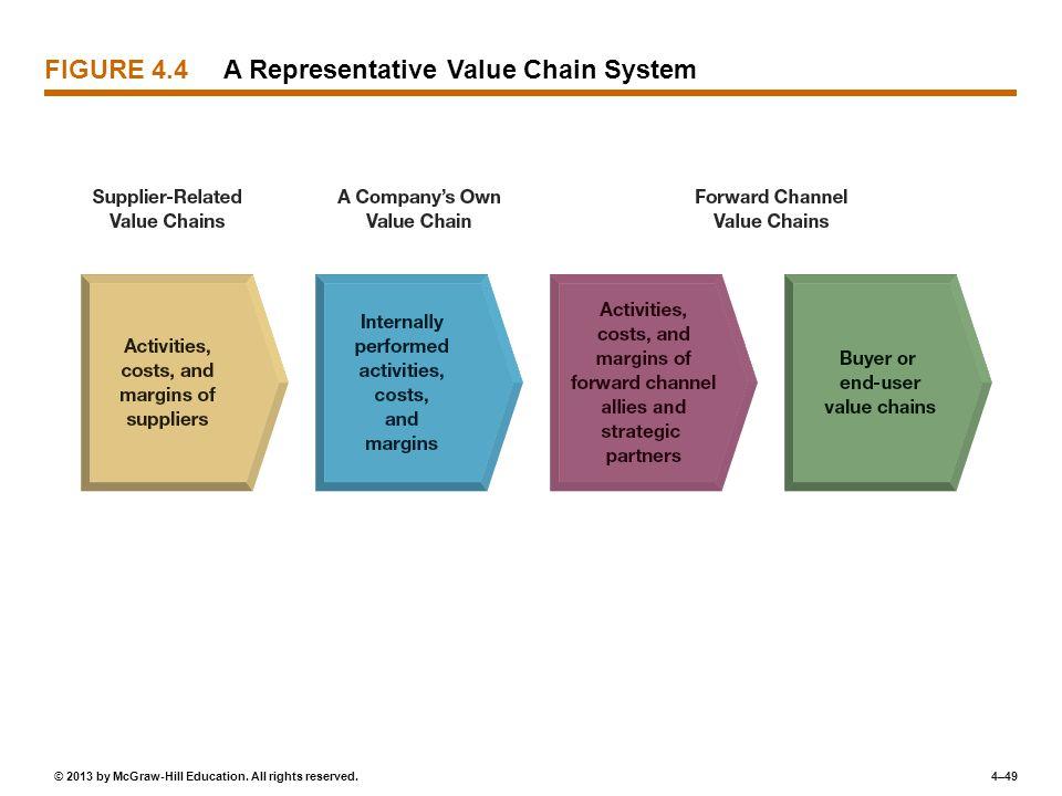 FIGURE 4.4 A Representative Value Chain System
