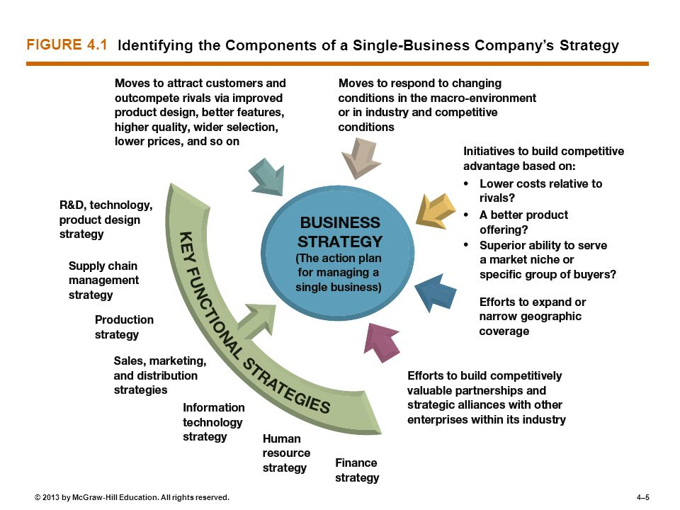 FIGURE 4.1 Identifying the Components of a Single-Business Company's Strategy