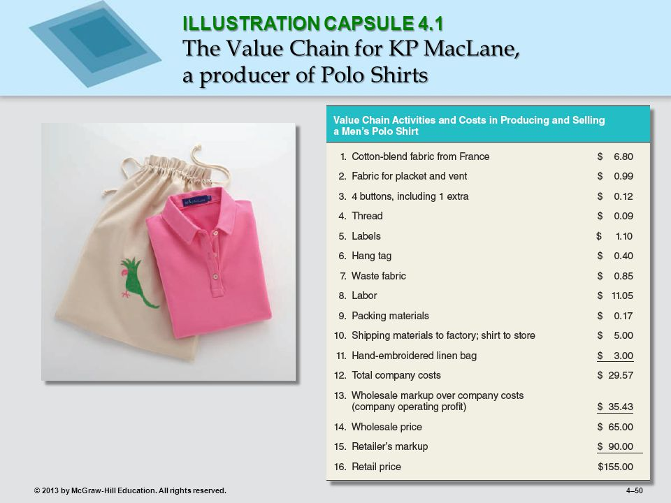 The Value Chain for KP MacLane, a producer of Polo Shirts
