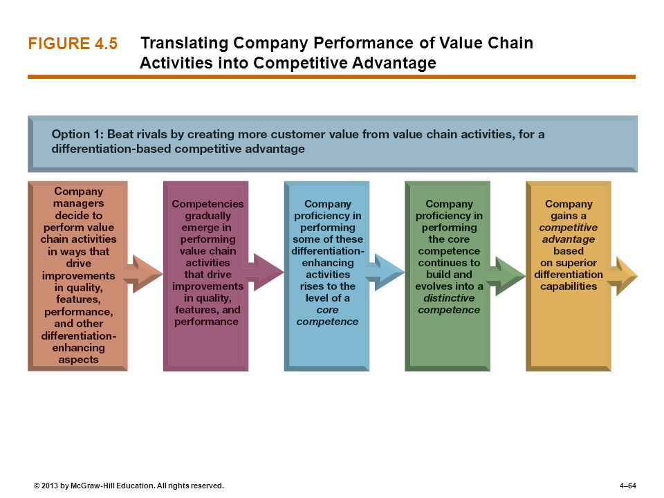 FIGURE 4.5 Translating Company Performance of Value Chain Activities into Competitive Advantage
