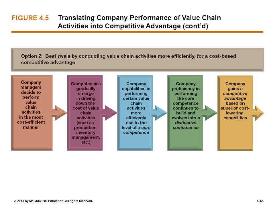 FIGURE 4.5 Translating Company Performance of Value Chain Activities into Competitive Advantage (cont'd)