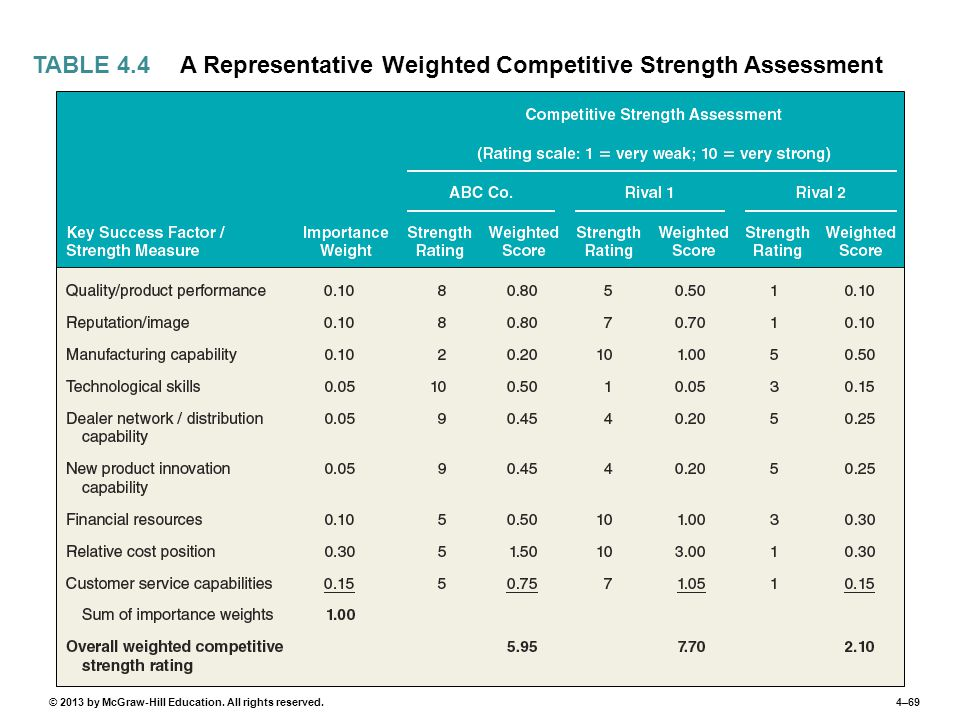 TABLE 4.4 A Representative Weighted Competitive Strength Assessment