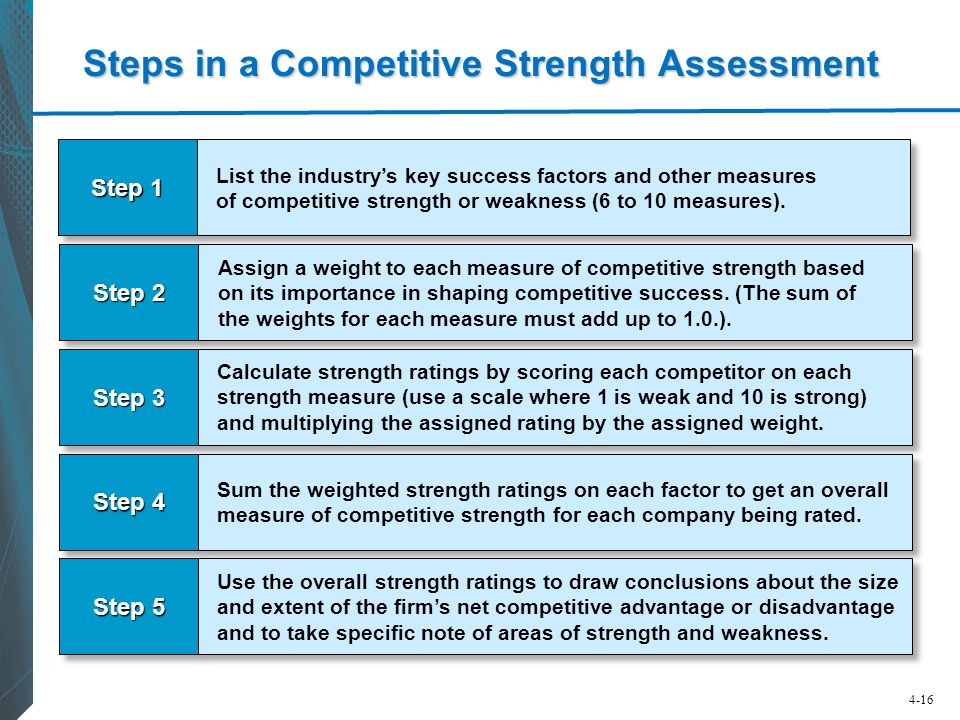 Steps in a Competitive Strength Assessment