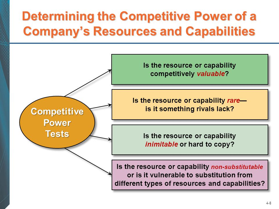 Determining the Competitive Power of a Company's Resources and Capabilities