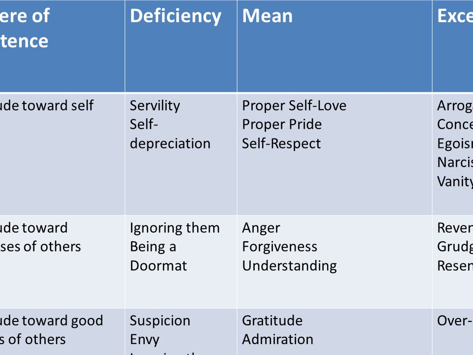 Sphere of Existence Deficiency Mean Excess Attitude toward self
