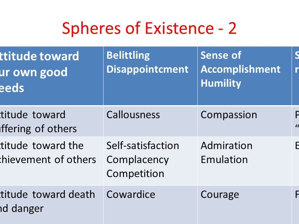 Spheres of Existence - 2 Attitude toward our own good deeds Belittling