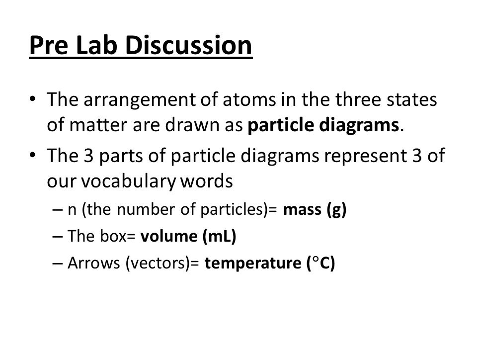Pre Lab Discussion The arrangement of atoms in the three states of matter are drawn as particle diagrams.