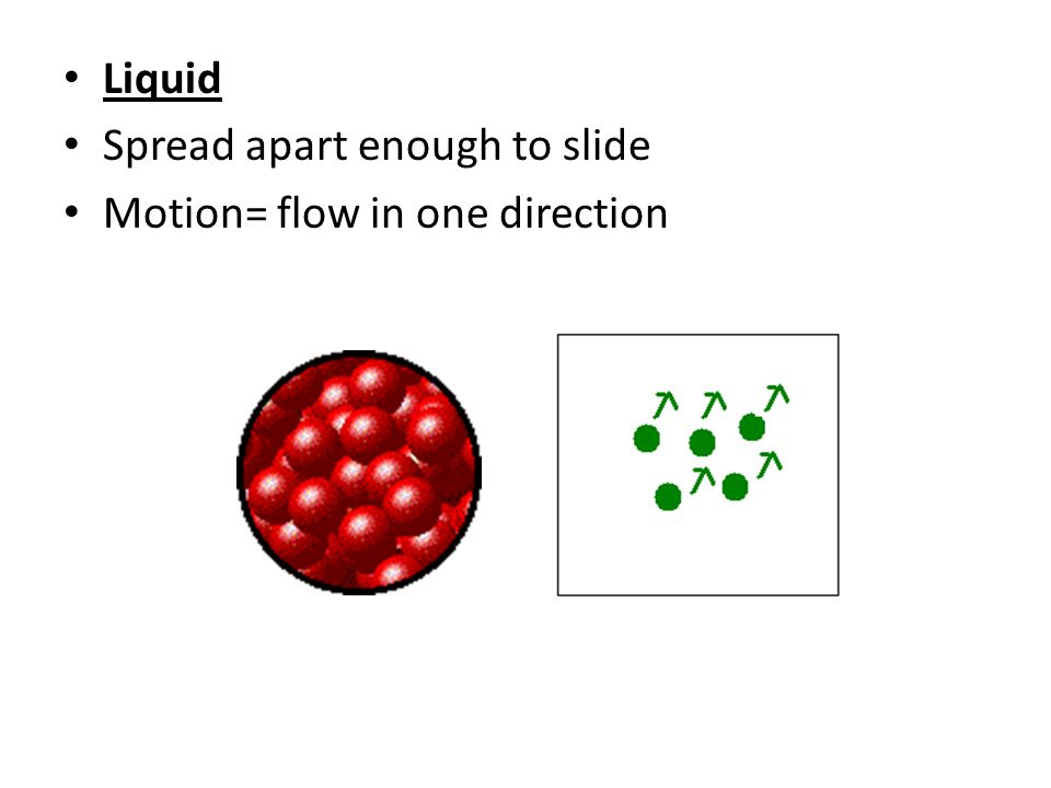 Liquid Spread apart enough to slide Motion= flow in one direction
