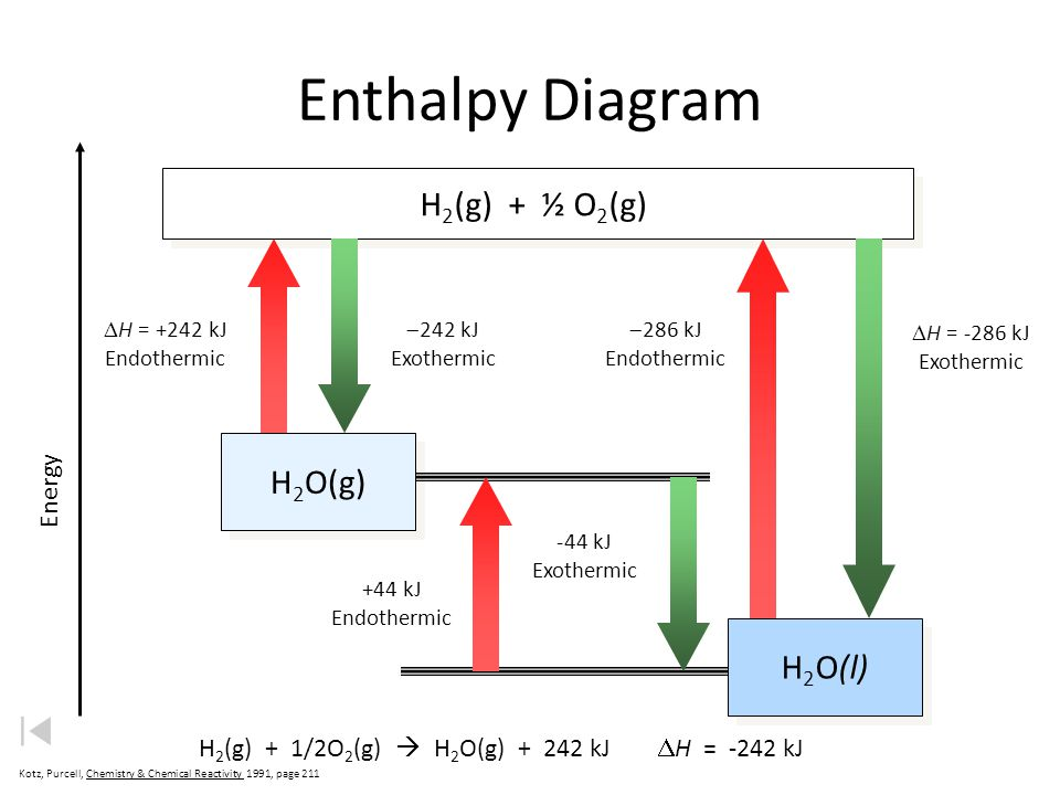 Enthalpy Diagram H2(g) + ½ O2(g) H2O(g) H2O(l) Energy