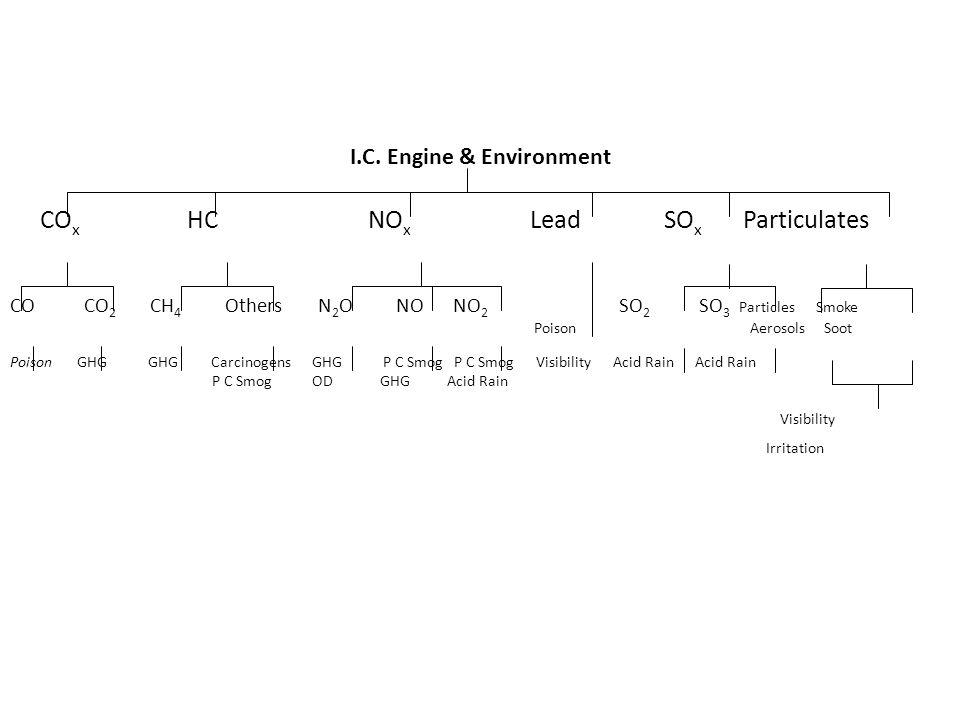 I.C. Engine & Environment