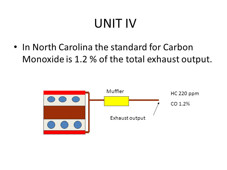 UNIT IV In North Carolina the standard for Carbon Monoxide is 1.2 % of the total exhaust output. Muffler.