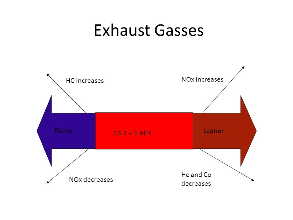 Exhaust Gasses HC increases NOx increases Richer Leaner 14.7 – 1 AFR