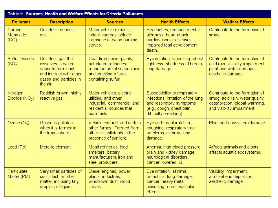Table 1: Sources, Health and Welfare Effects for Criteria Pollutants.