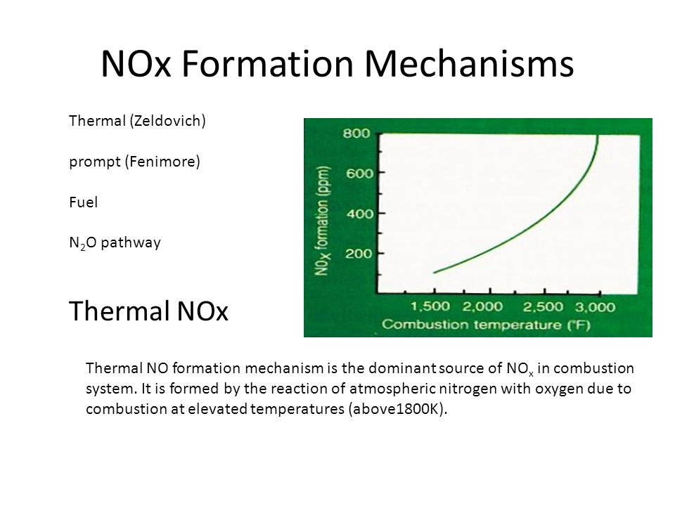 NOx Formation Mechanisms
