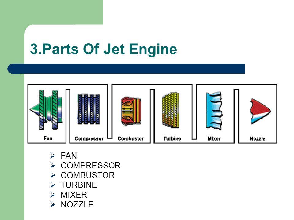 3.Parts Of Jet Engine FAN COMPRESSOR COMBUSTOR TURBINE MIXER NOZZLE