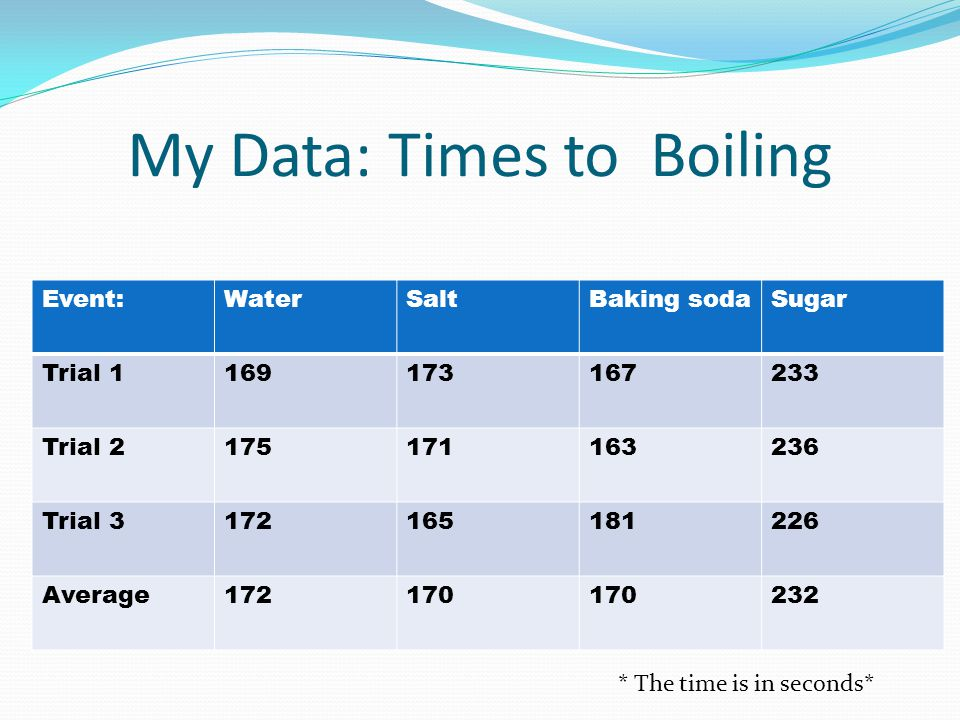 My Data: Times to Boiling