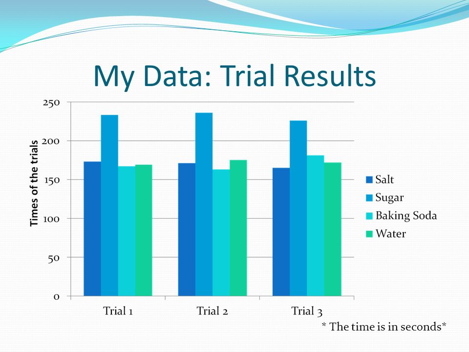 My Data: Trial Results * The time is in seconds*