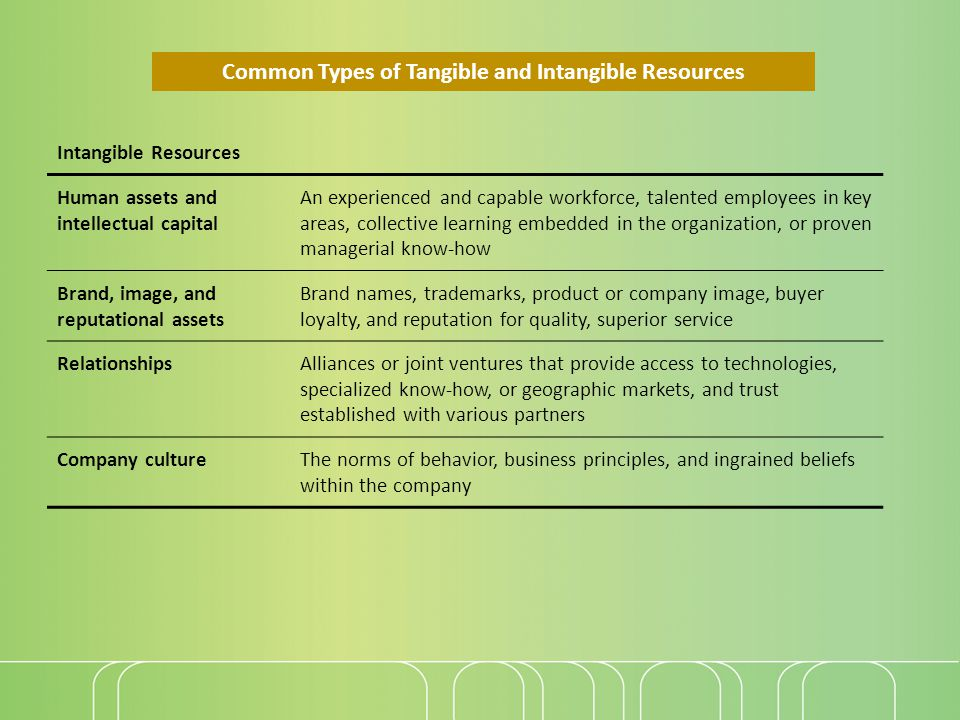 Common Types of Tangible and Intangible Resources