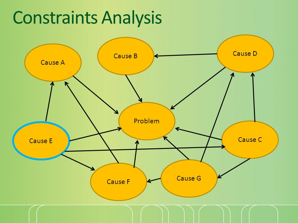 Constraints Analysis Cause D Cause B Cause A Problem Cause C Cause E