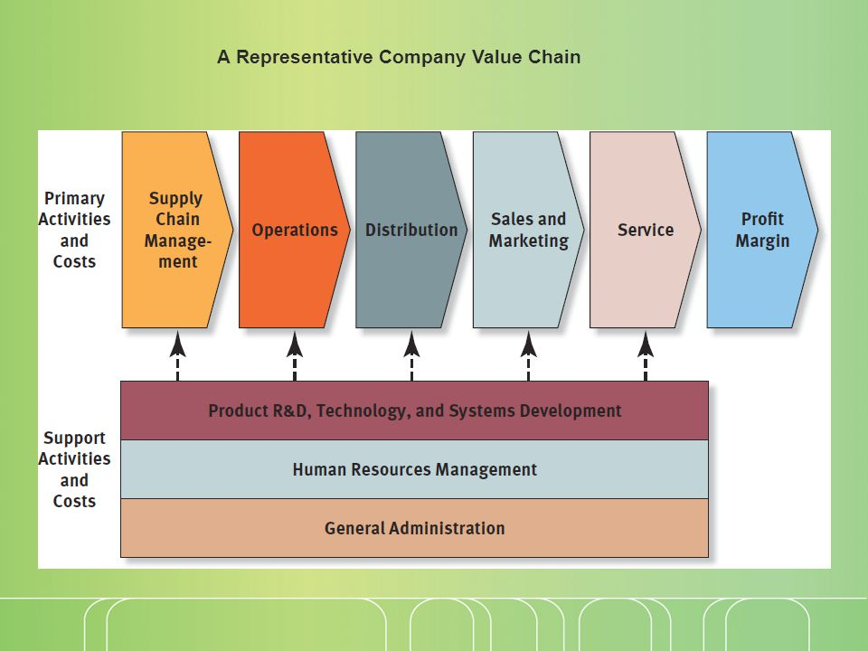 A Representative Company Value Chain