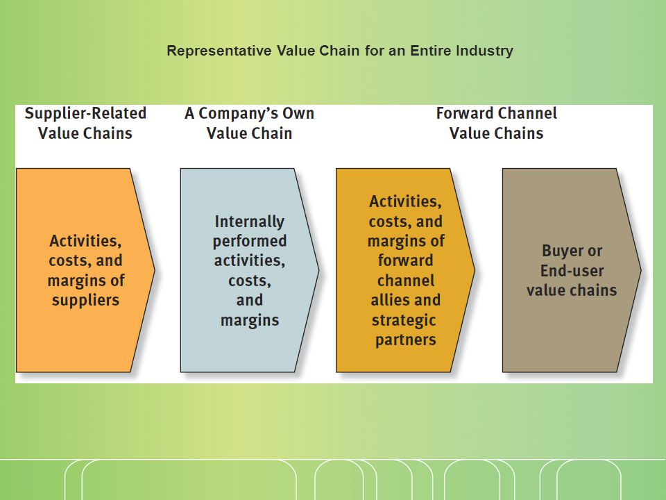 Representative Value Chain for an Entire Industry