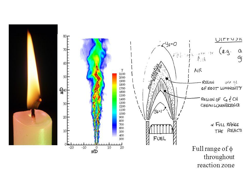 Full range of f throughout reaction zone