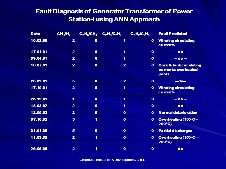 Fault Diagnosis of Generator Transformer of Power Station-I using ANN Approach