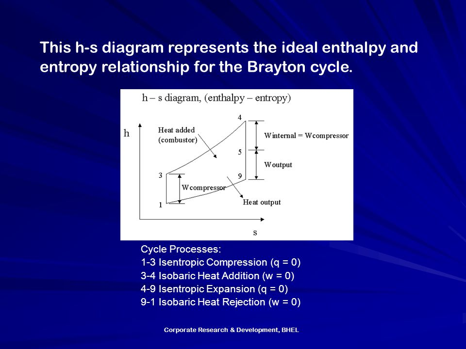 This h-s diagram represents the ideal enthalpy and entropy relationship for the Brayton cycle.