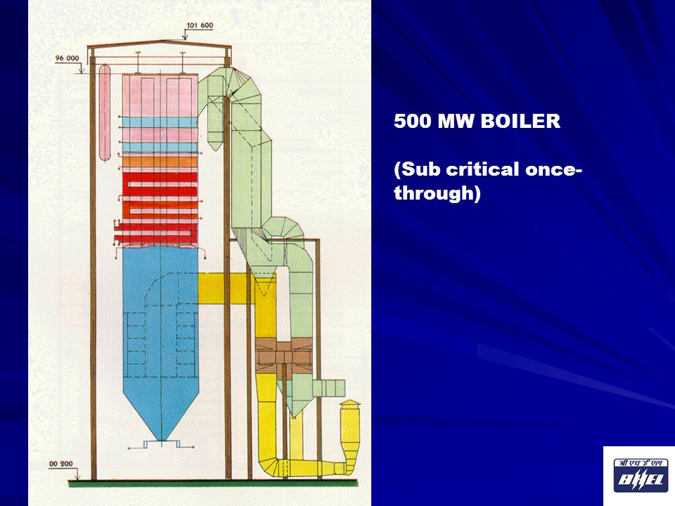 500 MW BOILER (Sub critical once-through) Corporate