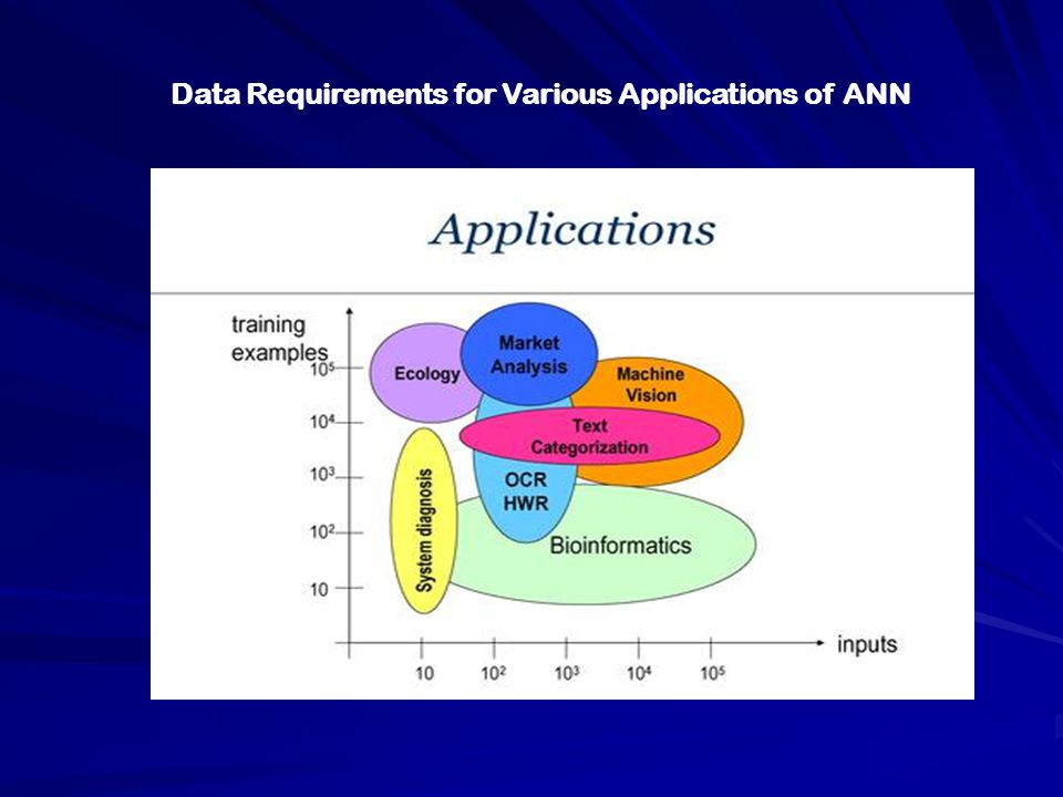 Data Requirements for Various Applications of ANN