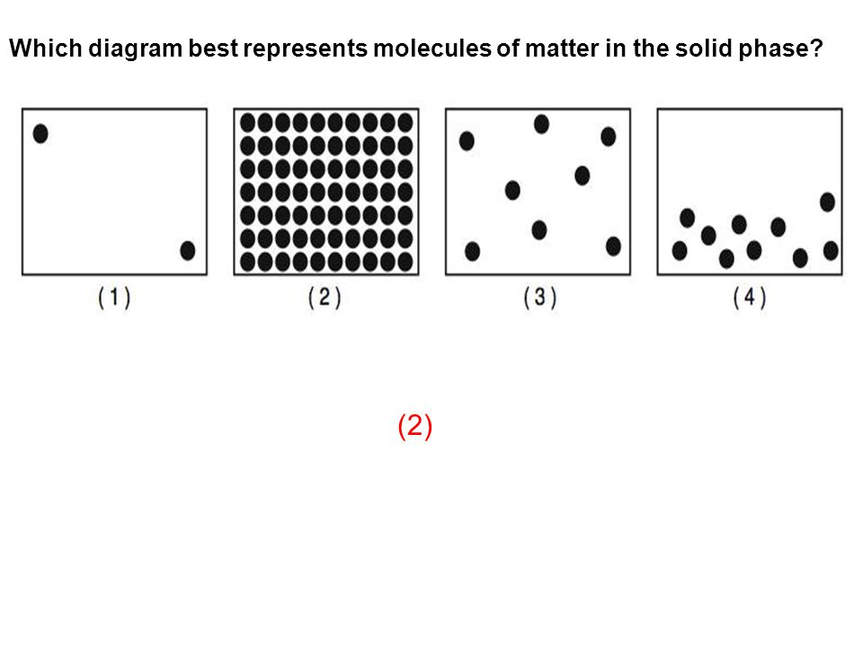 Which diagram best represents molecules of matter in the solid phase