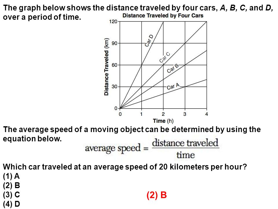 The graph below shows the distance traveled by four cars, A, B, C, and D, over a period of time.