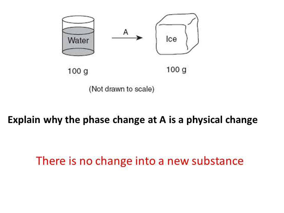 There is no change into a new substance