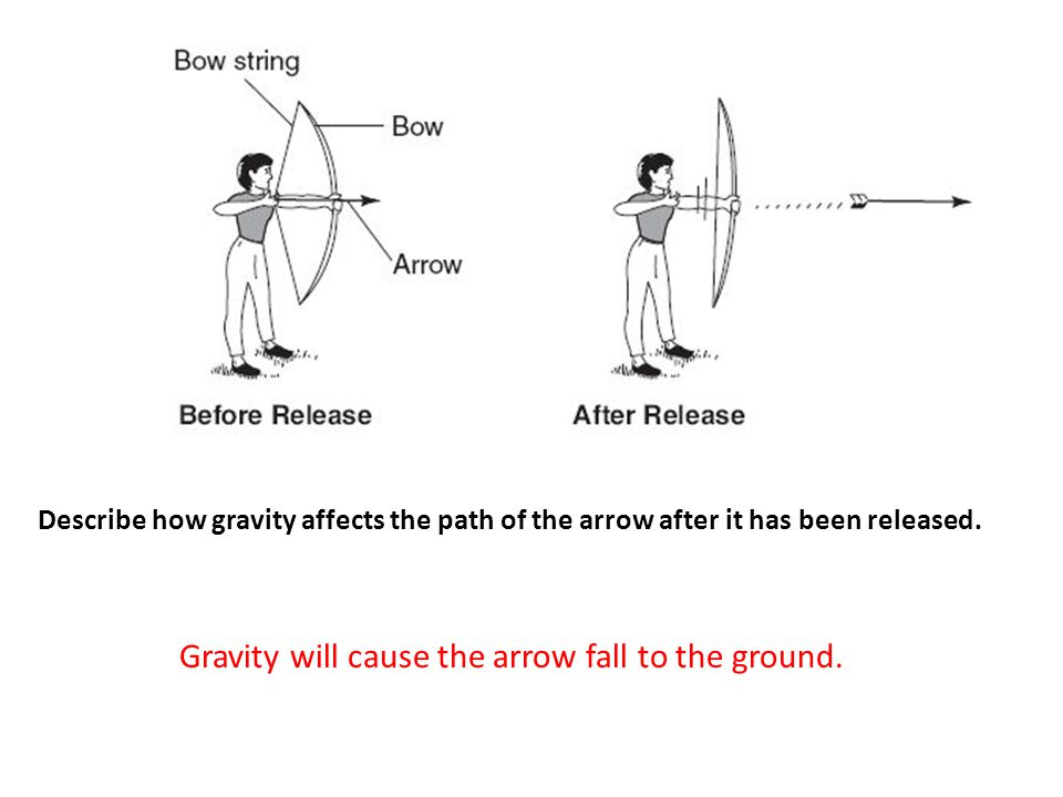 Gravity will cause the arrow fall to the ground.