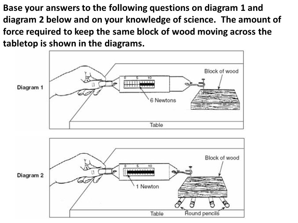 Base your answers to the following questions on diagram 1 and diagram 2 below and on your knowledge of science. The amount of force required to keep the same block of wood moving across the tabletop is shown in the diagrams.