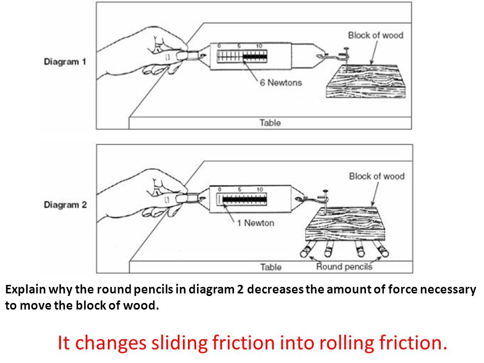 It changes sliding friction into rolling friction.