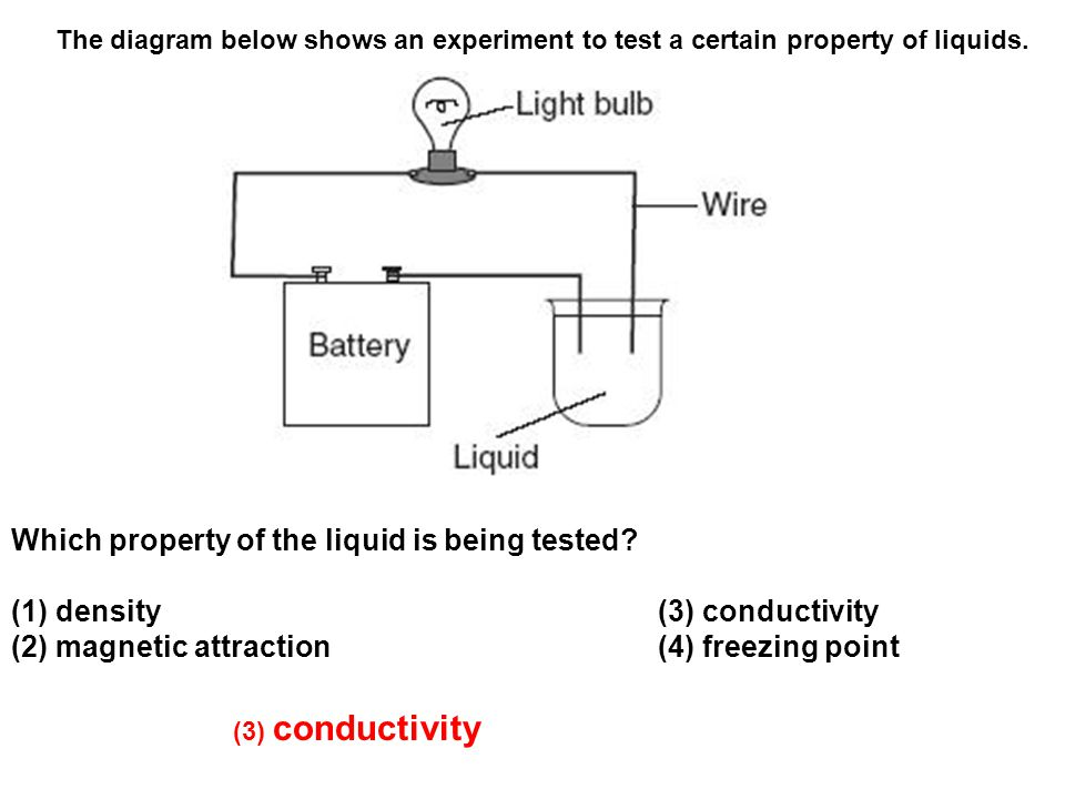 The diagram below shows an experiment to test a certain property of liquids.