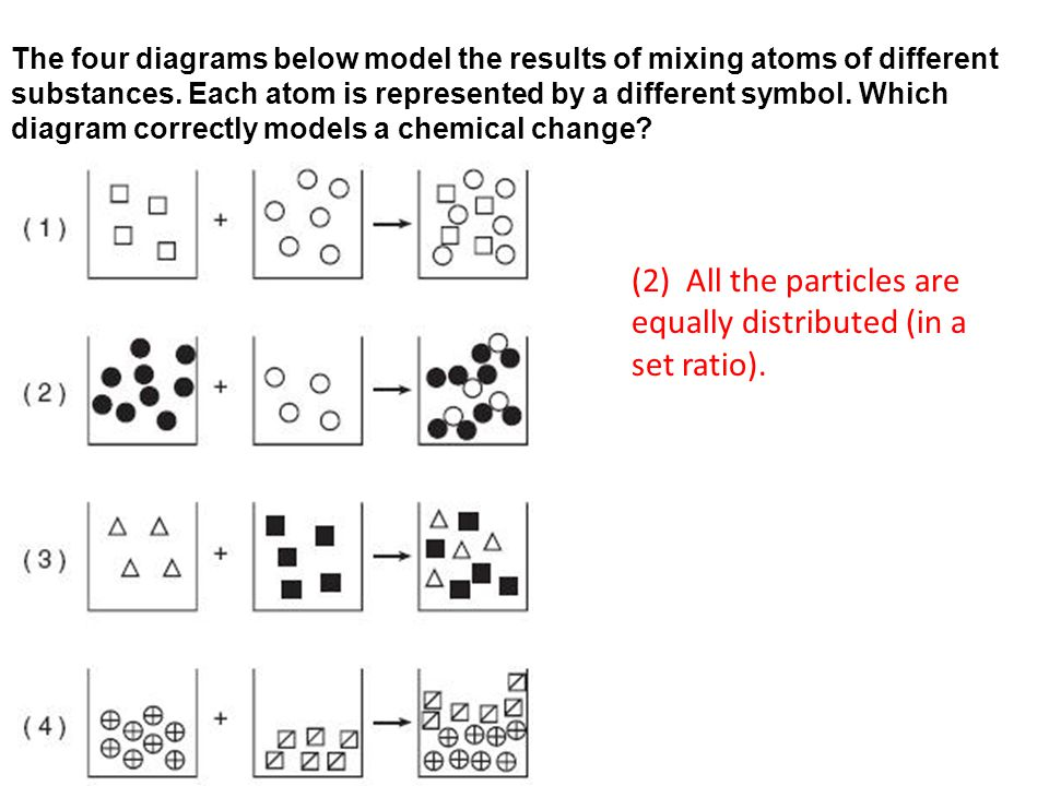 (2) All the particles are equally distributed (in a set ratio).