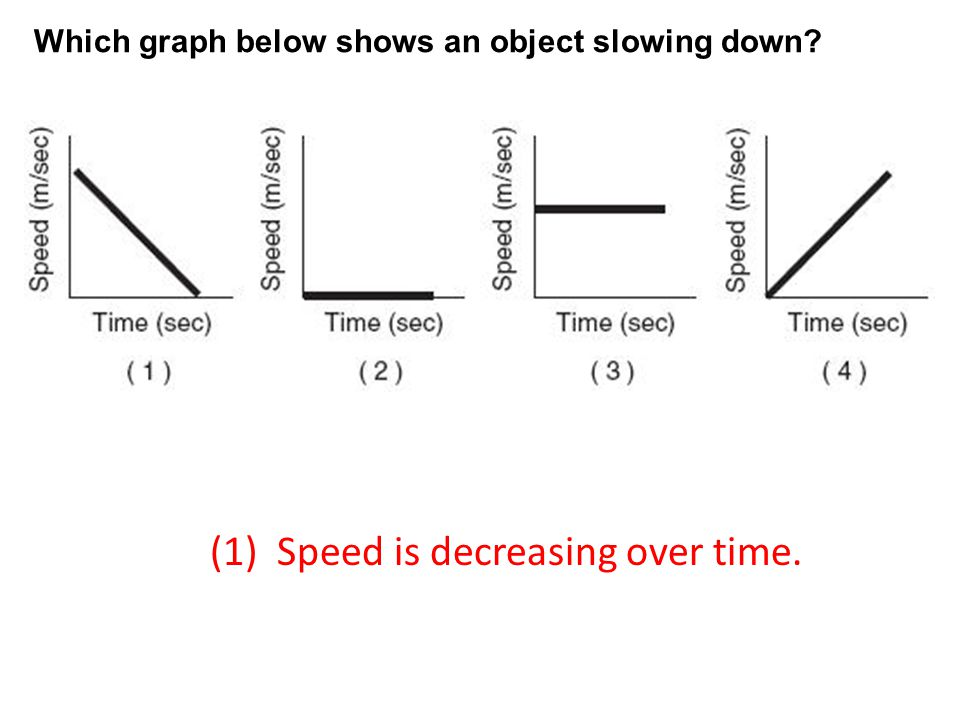 (1) Speed is decreasing over time.