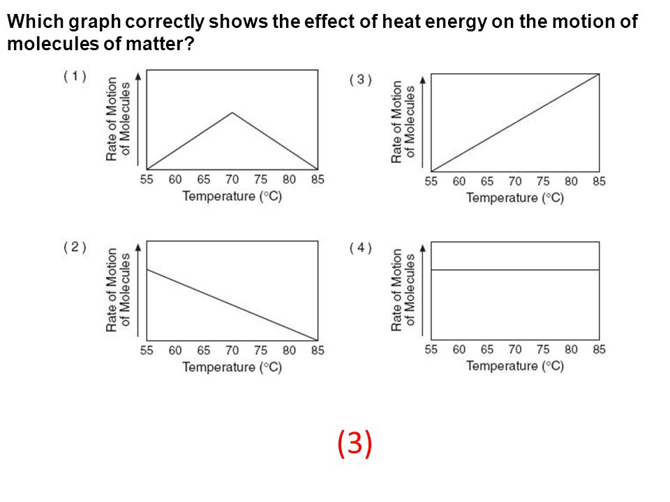 Which graph correctly shows the effect of heat energy on the motion of molecules of matter