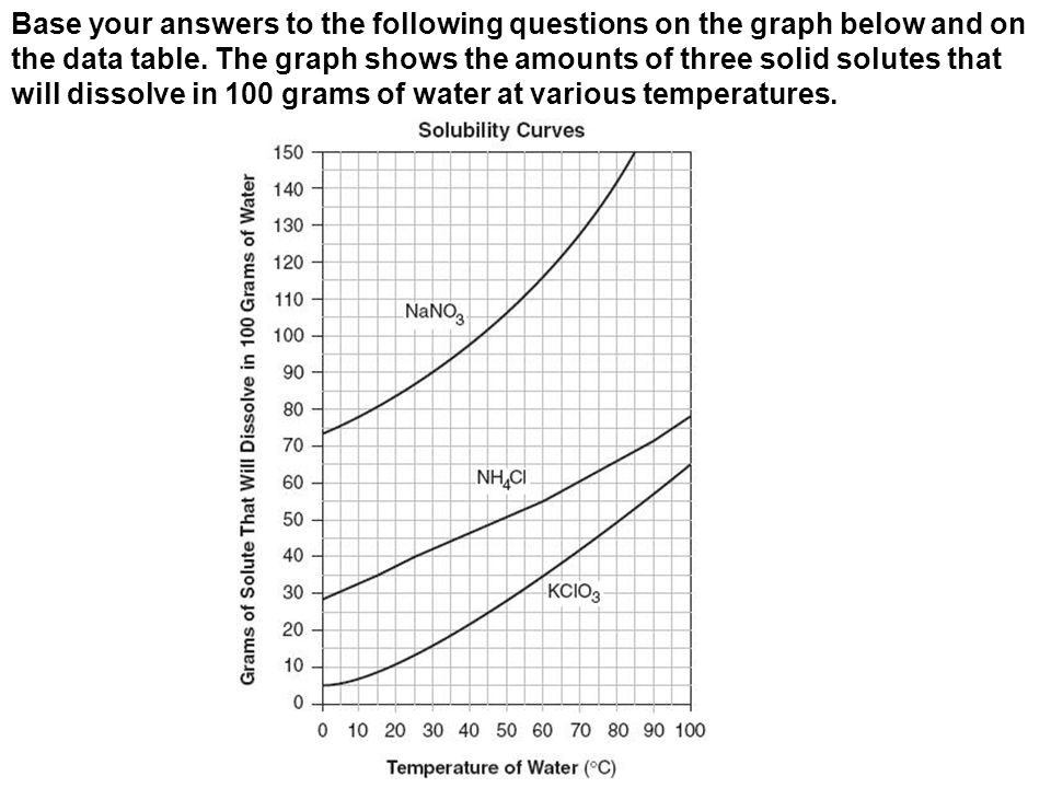 Base your answers to the following questions on the graph below and on the data table.